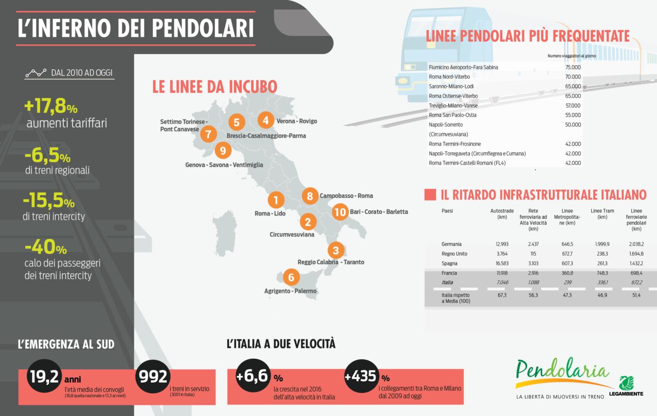 Pendolaria 2017: i dati sul trasporto ferroviario italiano