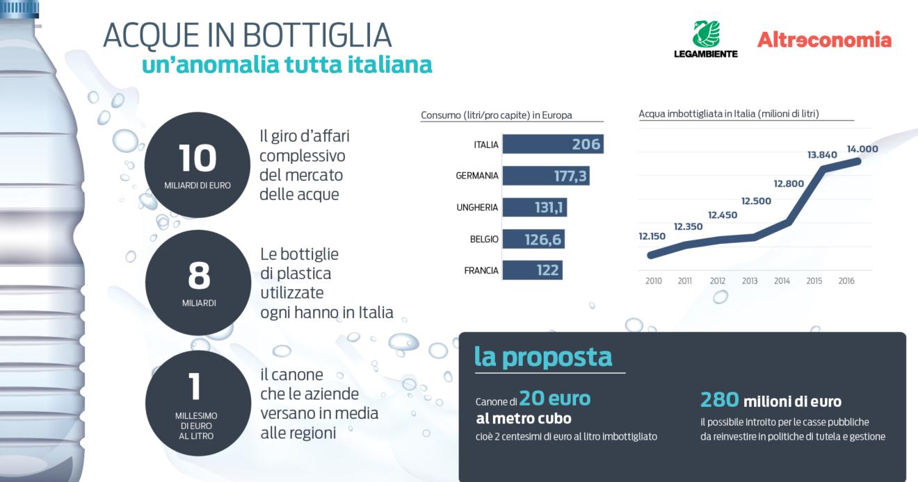 Legambiente e Altreconomia presentano il dossier 'Acque in bottiglia. Un'anomalia tutta italiana'