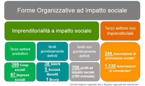 Presentati i dati dell'imprenditorialità sociale a Torino destinata a diventare capitale dell'impresa sociale