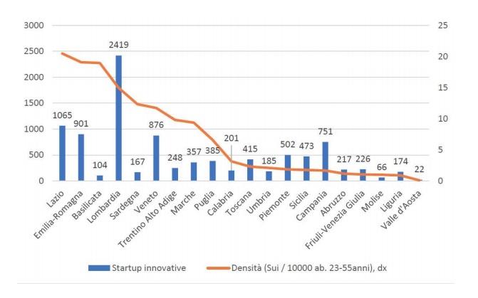 Le Startup in Piemonte: la regione è al quinto posto in Italia, le aziende lamentano mancanza di liquidità e difficoltà ad approcciare nuovi investitori