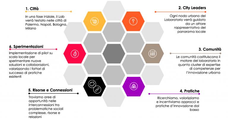 Collective Lab: un laboratorio di innovazione decentralizzato fra Bologna, Milano, Napoli e Palermo