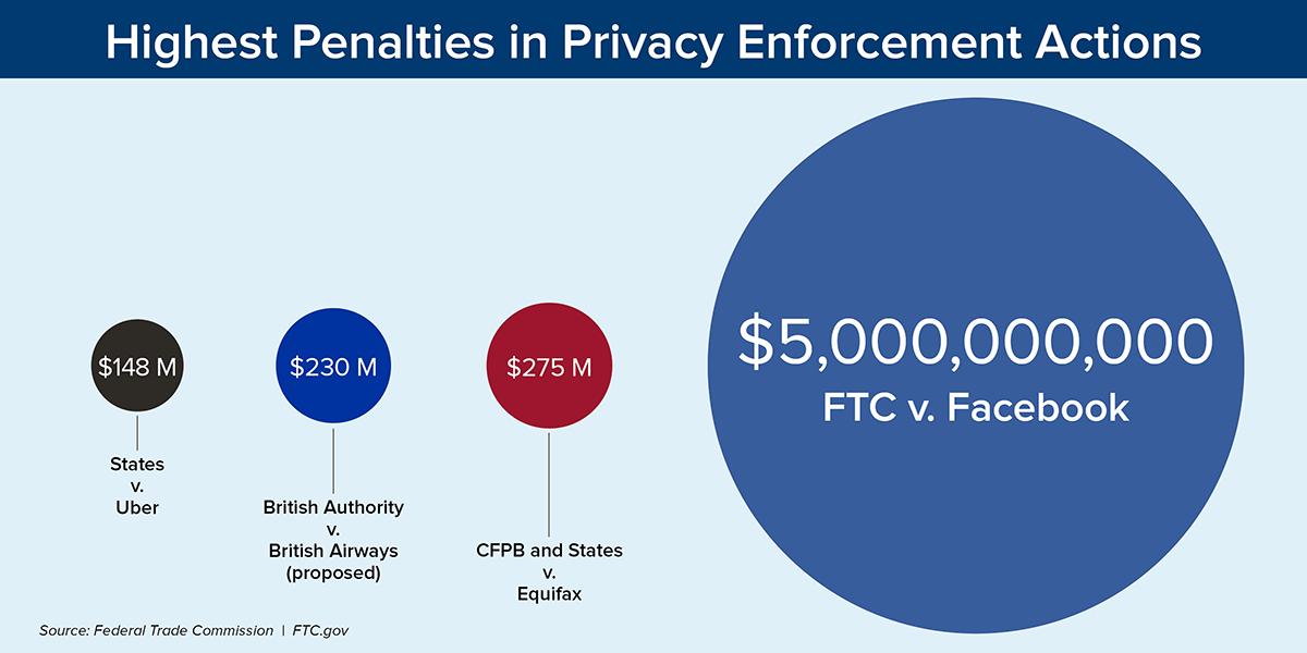 Facebook pagherà 5 miliardi di dollari per risolvere la disputa sulle violazioni della privacy degli utenti