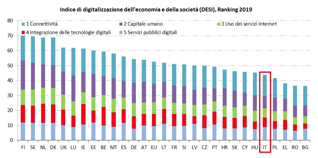 L'inefficienza pubblica costa 30 miliardi di euro l'anno, la trasformazione digitale della PA porterebbe benefici per 25 miliardi