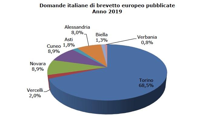 Il Piemonte leader nei brevetti pubblicati