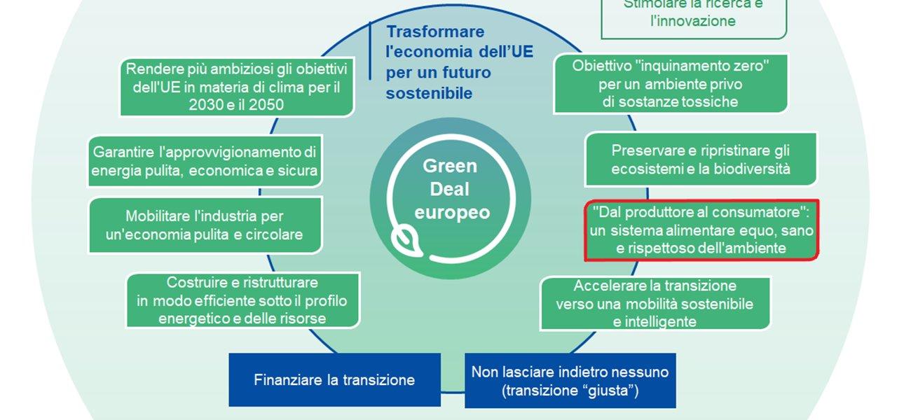 Approvato il Green Deal europeo: obiettivo tagliare le emissioni del 55% entro il 2030